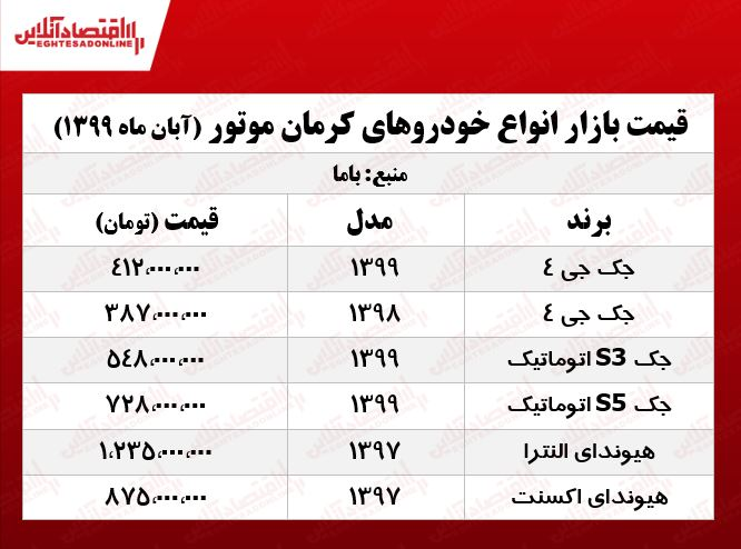 قیمت+انواع+خودرو+کرمان+موتور