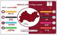 آخرین آمار مبتلایان به کرونا در استان کرمانشاه